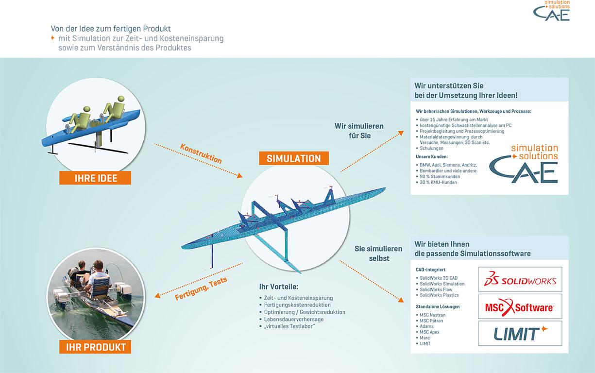 CAE Firmenfolder Infografik